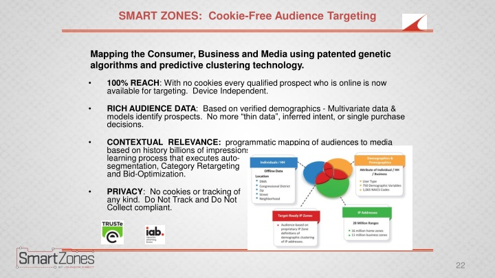SMART ZONES:  Cookie-Free Audience Targeting