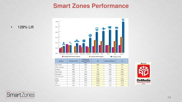 Smart Zones Performance