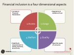 financial inclusion is a four dimensional aspects