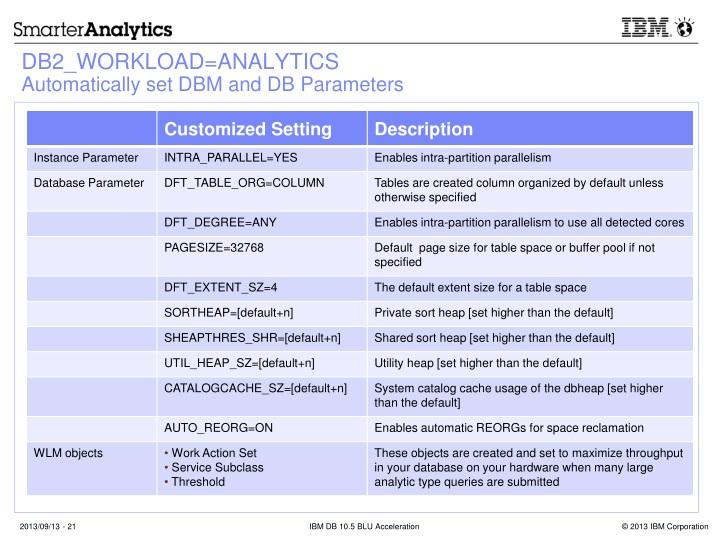 PPT - IBM DB2 10 5 BLU Acceleration PowerPoint Presentation