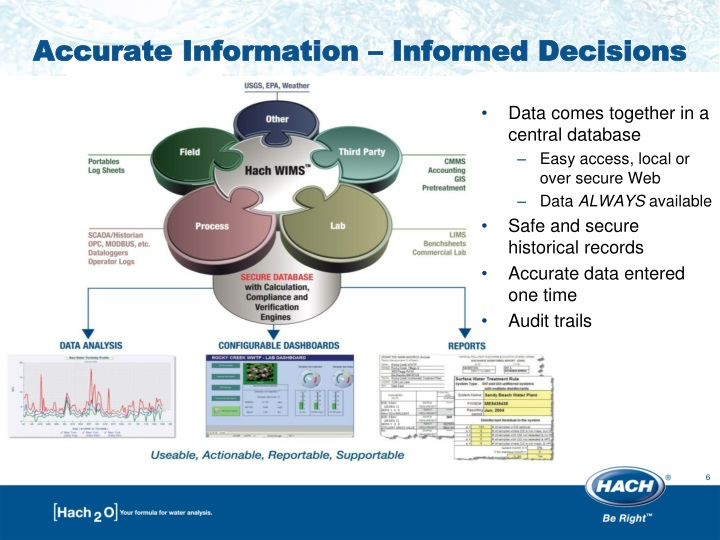Accurate Information – Informed Decisions