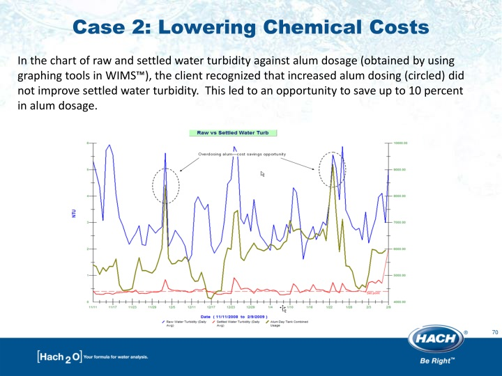 Case 2: Lowering Chemical Costs