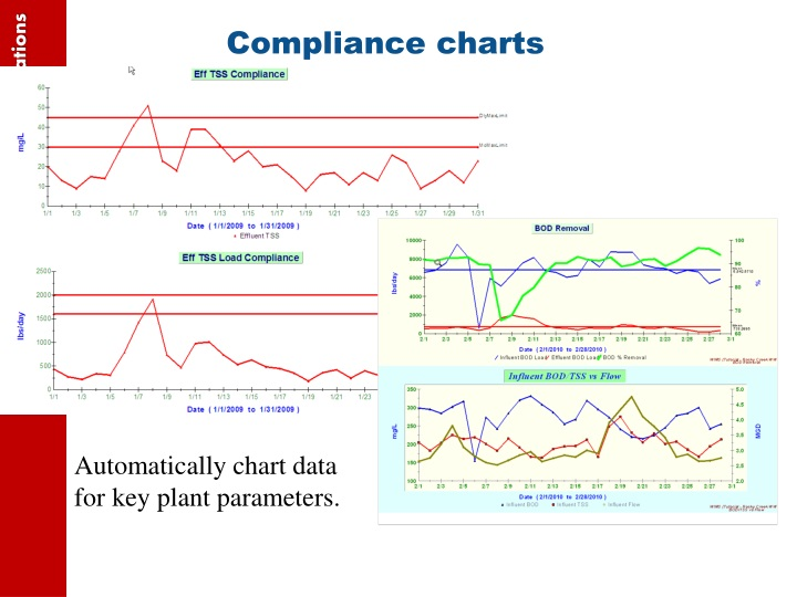 Compliance charts