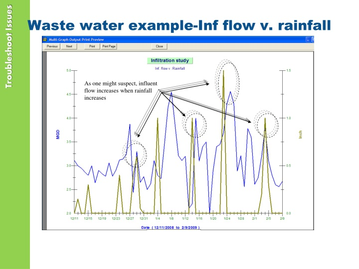 Waste water example-Inf flow v. rainfall