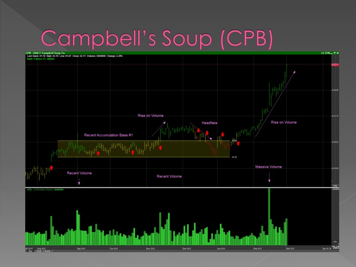 Campbell's Soup (CPB)