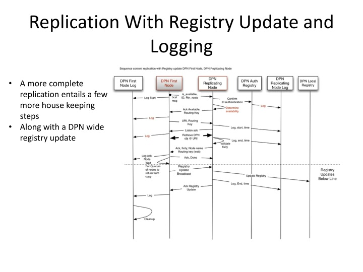 Replication With Registry Update and Logging