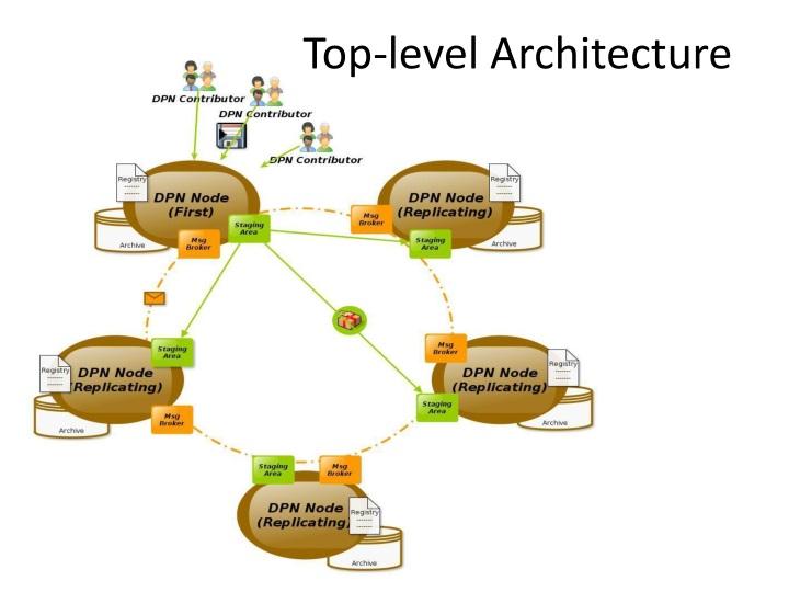 Top-level Architecture