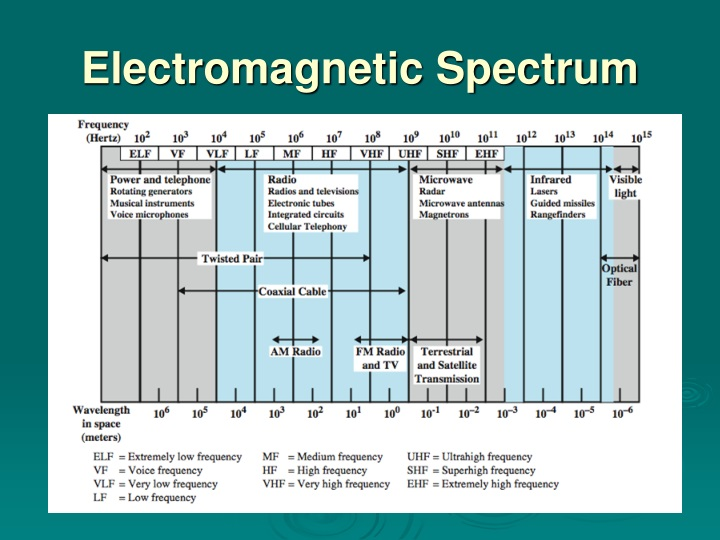 the frequency spectrum allocated by malaysian communication computer science essay Direct sequence spread spectrum is one of the three fundamental techniques (other two are fhss and thss) of spread spectrum communication in dsss the digital information signal or user data is multiplied with a high-bit rate barker code to spread the spectrum.
