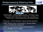 multiprocessing watering hole