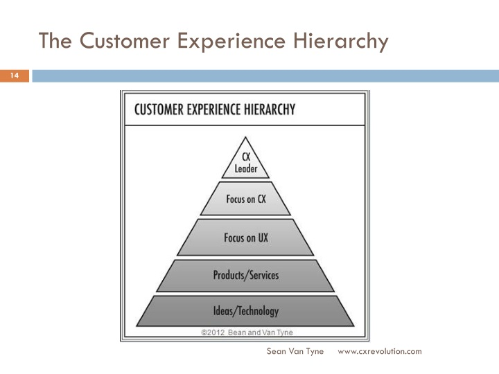 The Customer Experience Hierarchy