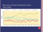 decline in party identification 1952 2002