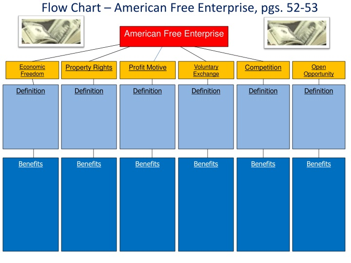 Ppt Flow Chart American Free Enterprise Pgs 52 53 Powerpoint