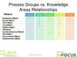 process groups vs knowledge areas relationships