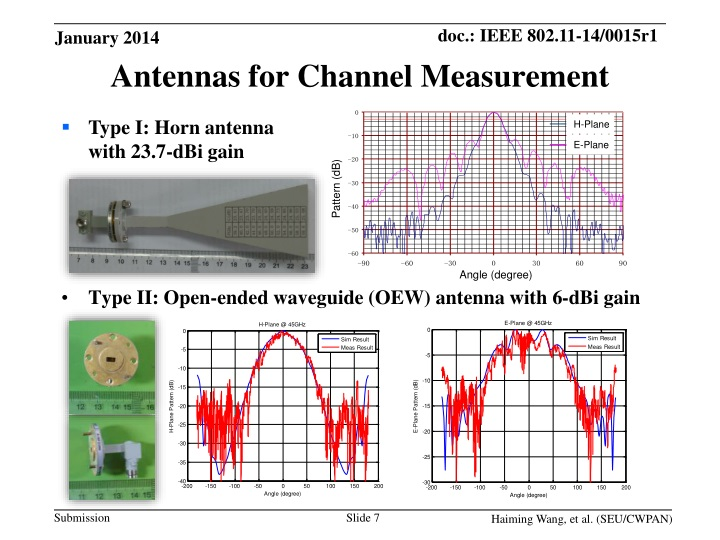 Type II: Open-ended waveguide (OEW) antenna with 6-dBi gain