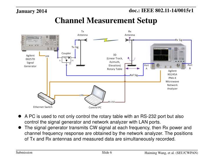 Channel Measurement Setup