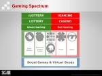 gaming spectrum