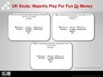uk study majority play for fun o r money