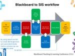 blackboard to sis workflow