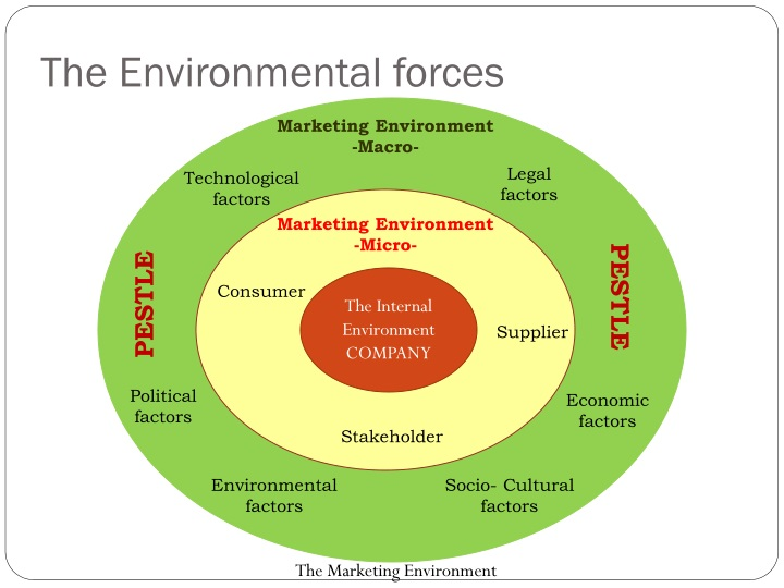 environmental factors and marketing Free essay: macro and micro environments both fall into the categories of environmental scanning the general scope of environmental scanning is that it is a.