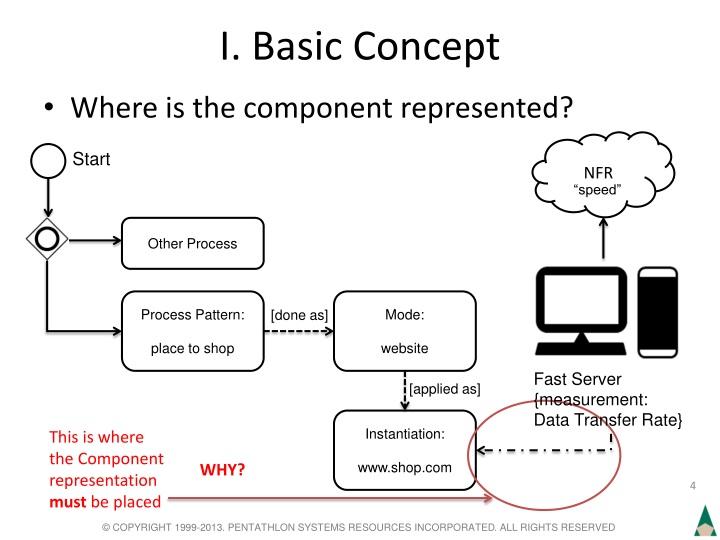 I. Basic Concept