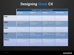 designing g reat cx