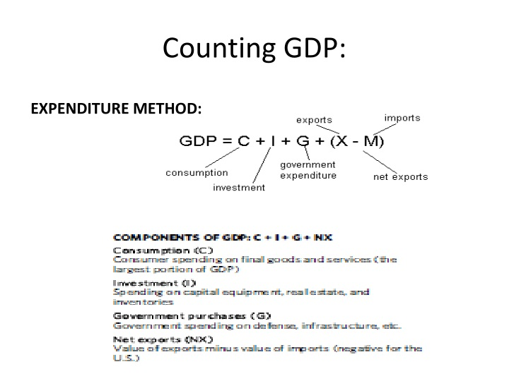 Counting GDP: