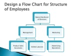 design a flow chart for structure of employees