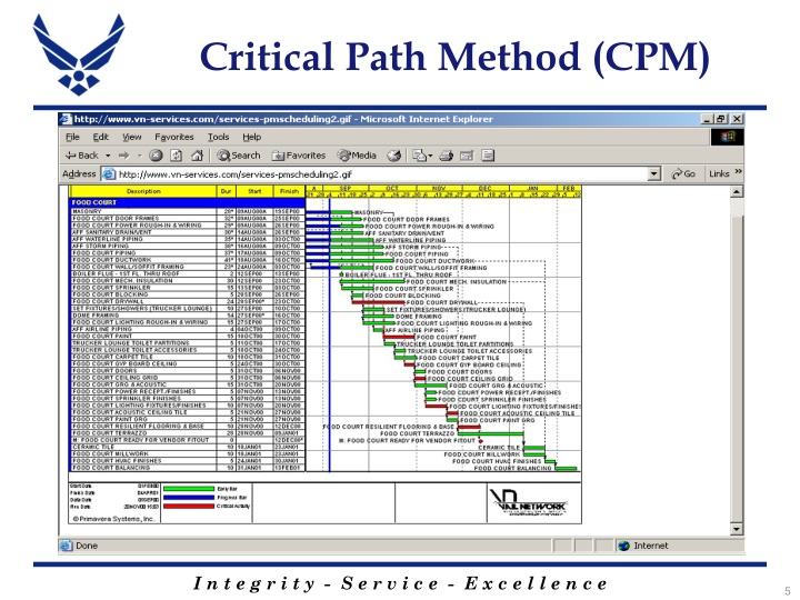 nightingale critical path method Nightingale - a 1 will the project as planned meet the october 25thdeadline no, the project as planned actually reach end on 21st the critical path method or critical path analysis, is a mathematically based algorithm for scheduling a set of project activities it is an important tool for.