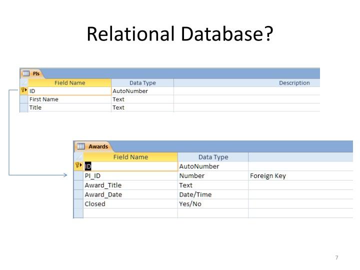 Relational Database?