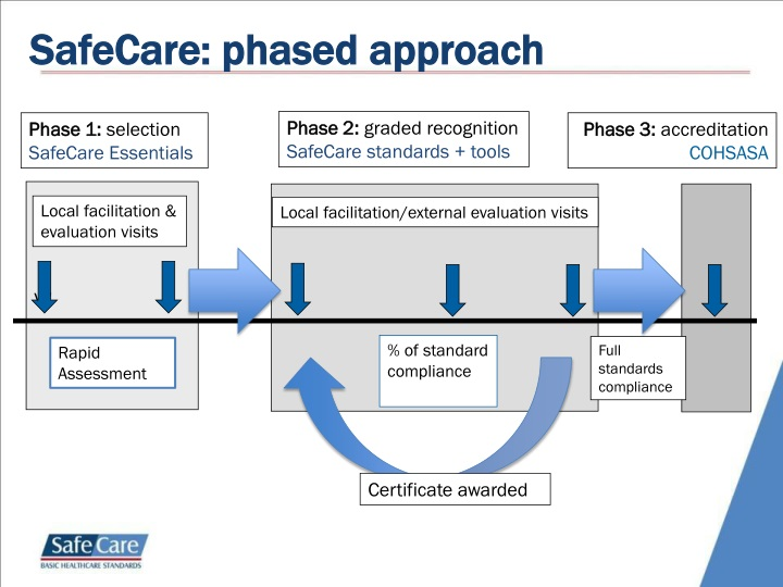 SafeCare: phased approach