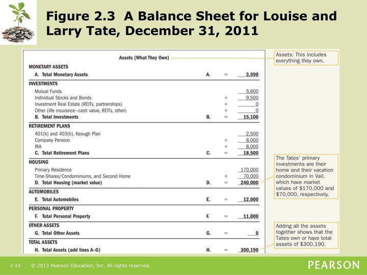 Figure 2.3  A Balance Sheet for Louise and Larry Tate, December 31, 2011