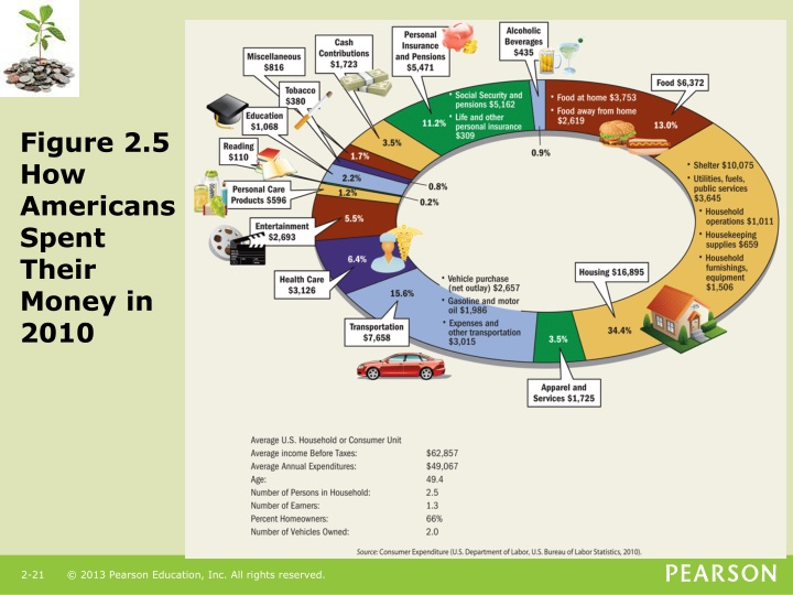 Figure 2.5  How Americans Spent Their Money in 2010