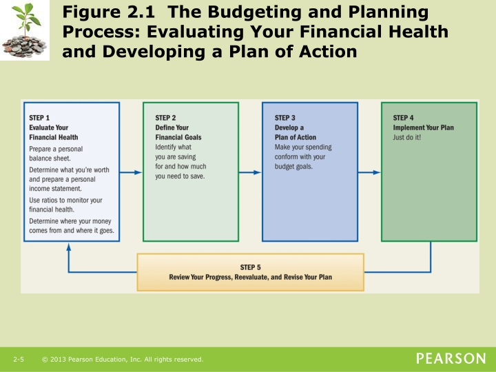 Figure 2.1  The Budgeting and Planning Process: Evaluating Your Financial Health and Developing a Plan of Action