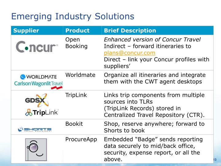 Emerging Industry Solutions