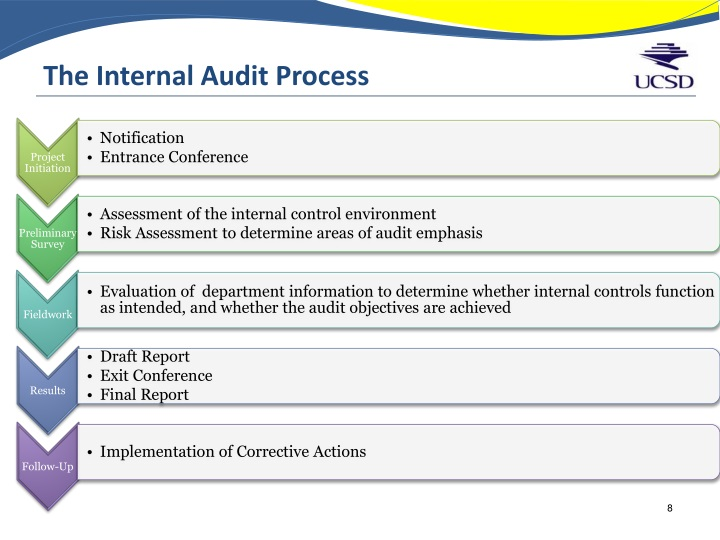 the aadit report and internal control evaluation Decide how to structure the audit report for the provided evidence compose an audit report reflecting the appropriate length, sections, and content for the provided information include a description of the evidence, the accounting sampling and testing procedures used, and a brief description of the value of the audit report.