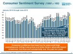 consumer sentiment survey 1966 100