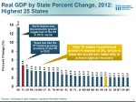 real gdp by state percent change 2012 highest 25 states