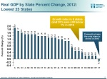 real gdp by state percent change 2012 lowest