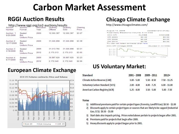 Carbon Market Assessment