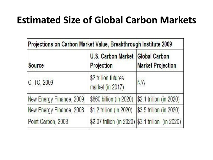 Estimated Size of Global Carbon Markets