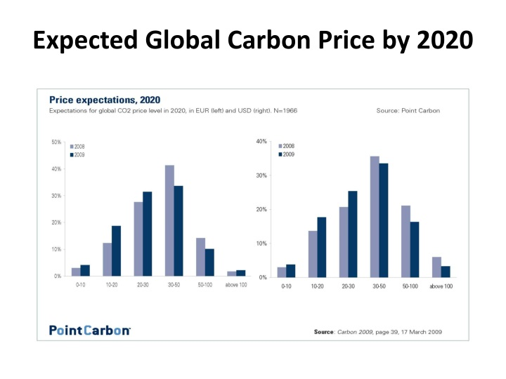 Expected Global Carbon Price by 2020