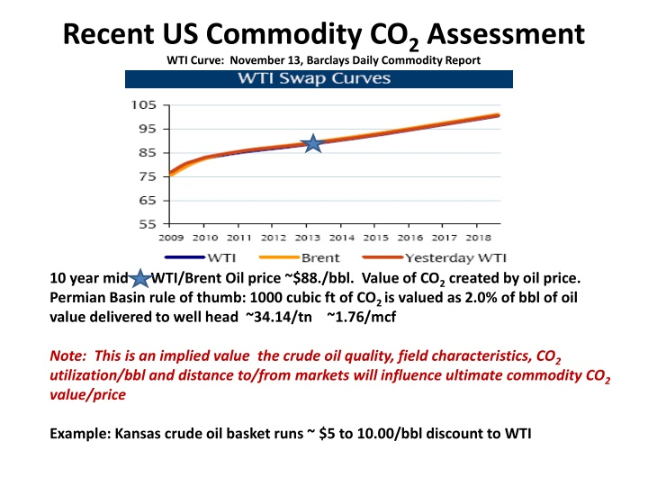 Recent US Commodity CO