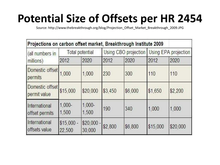 Potential Size of Offsets per HR 2454