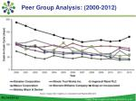 peer group analysis 2000 2012