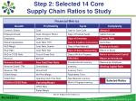 step 2 selected 14 core supply chain ratios to study