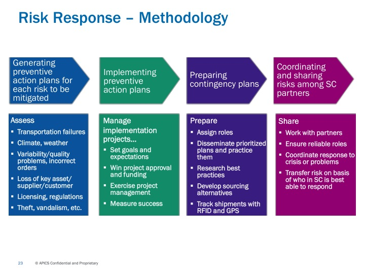 risk responses We looked at the risk response strategies for dealing with negative risk in another article negative risks are when things could go wrong on a project however, it's also possible for risks to be positive.