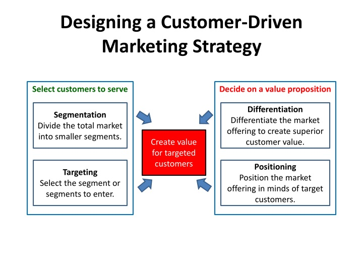 customer driven marketing strategy for nokia