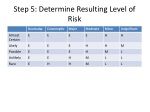 step 5 determine resulting level of risk