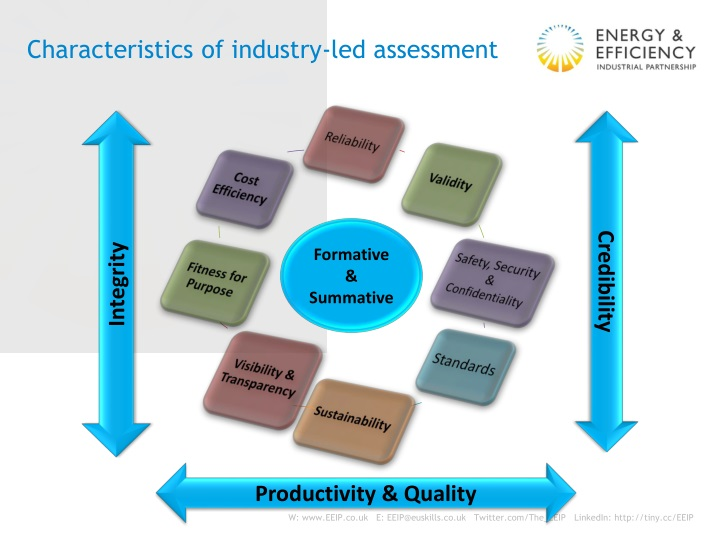 Characteristics of industry-led assessment