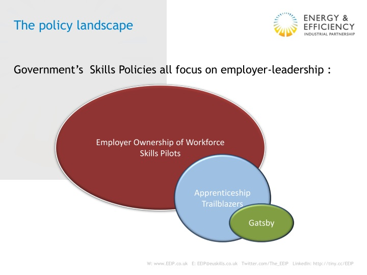 The policy landscape